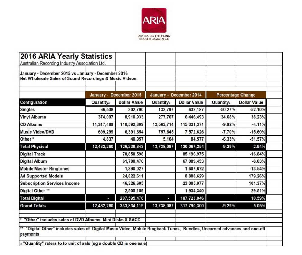 ARIA-2015-data