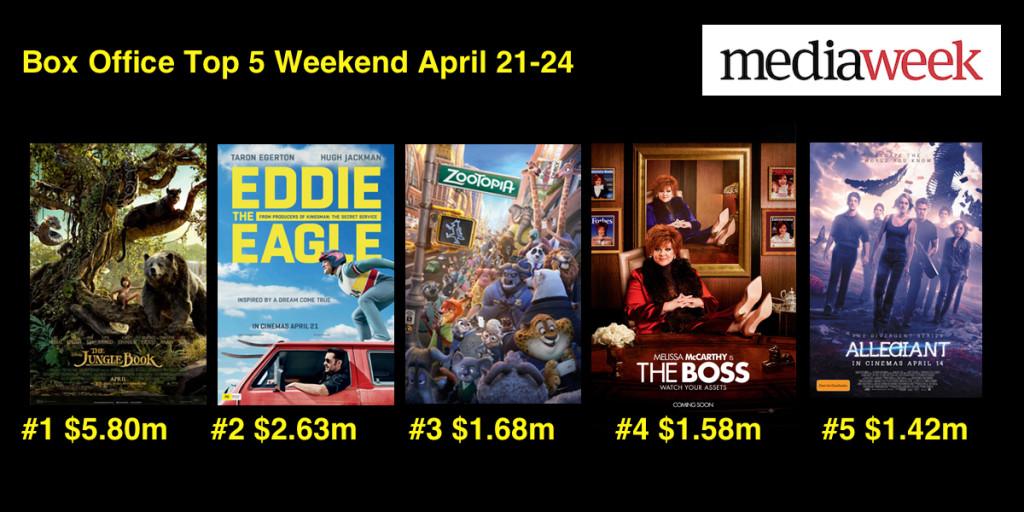 Box Office April 24