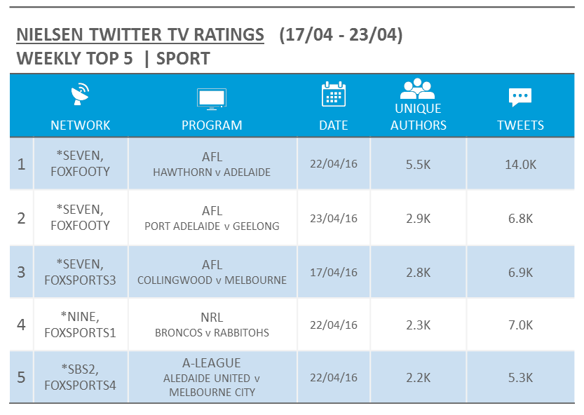 Source: Nielsen Australia. Rankings based on Tweets for relevant Australian Twitter activity and includes live events only. For simulcast events, the rankings reflect the most Tweets across all airing networks, denoted with an asterisk.