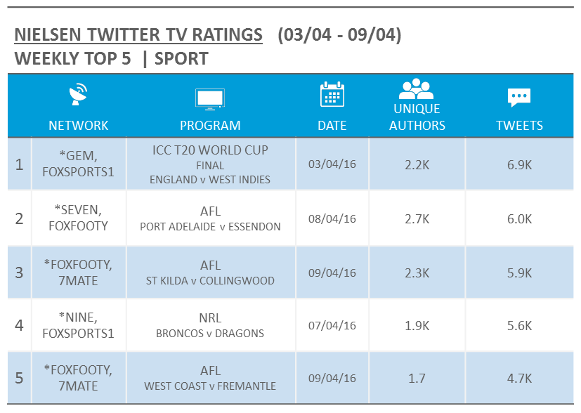 Source: Nielsen Australia. Rankings based on Tweets for relevant Australian Twitter activity and includes live events only. For simulcast events, the metrics reflect the highest Unique Audience across all airing networks, denoted with an asterisk.