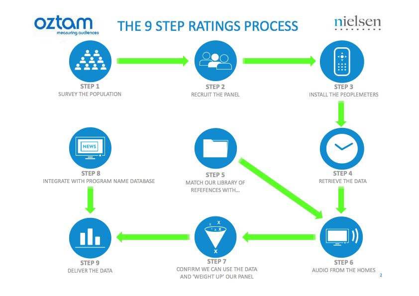 OzTAM ratings process