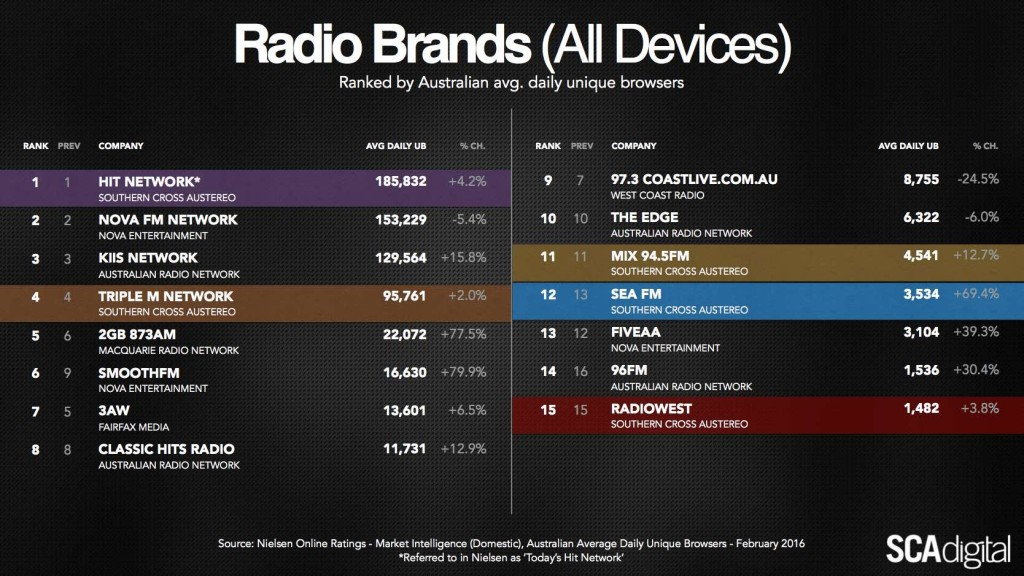 SCA Digital Radio Brands rank