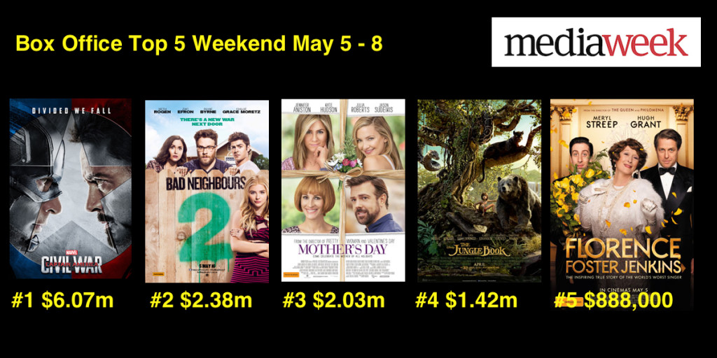 Box Office May 10