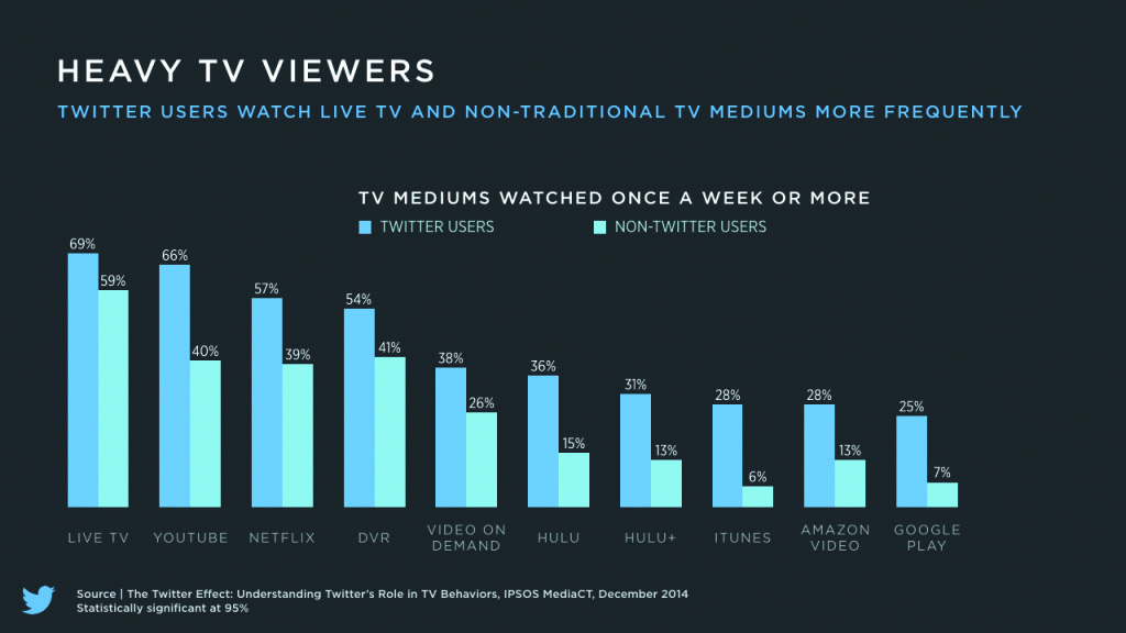 Heavy TV Viewers