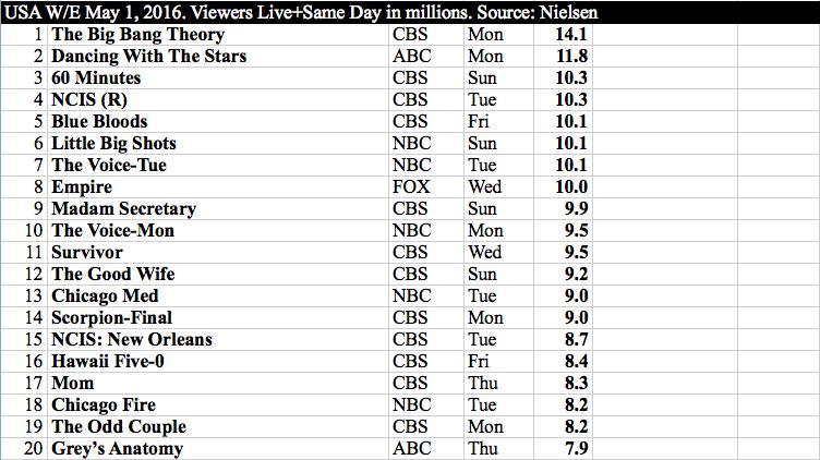 International TV - USA w:e May 1