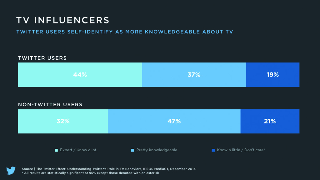 TV Influencers