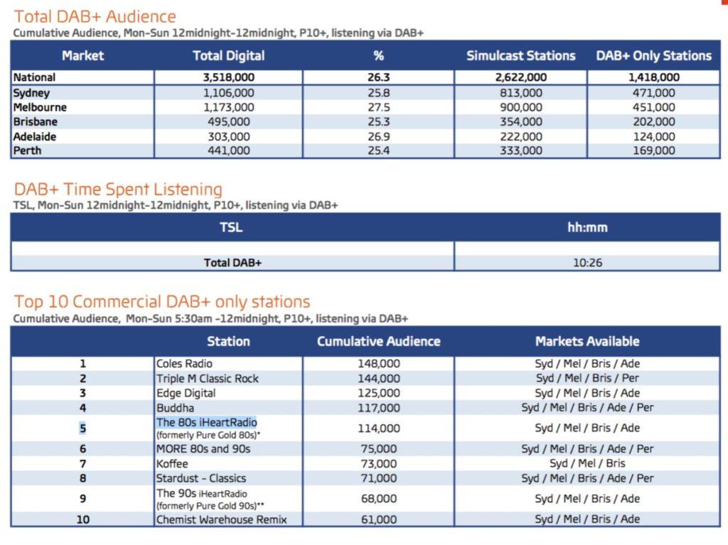 Digital Radio ratings 1