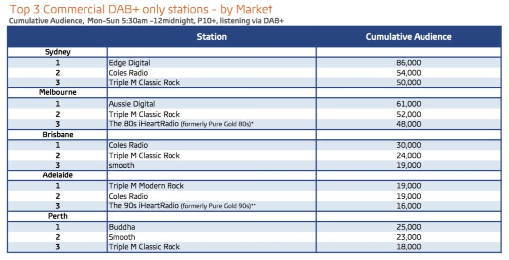 Digital Radio ratings 2