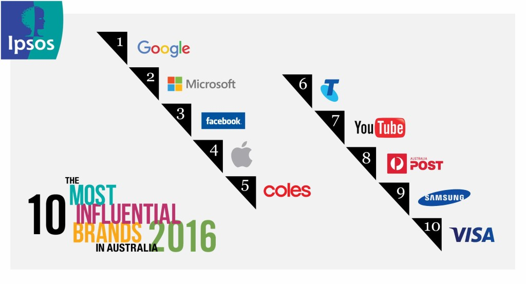 Ipsos's top 10 most influential brand in Aus 2016