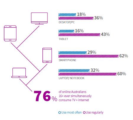 Multi-Screen Report Q1 2016 Device Used Most Often