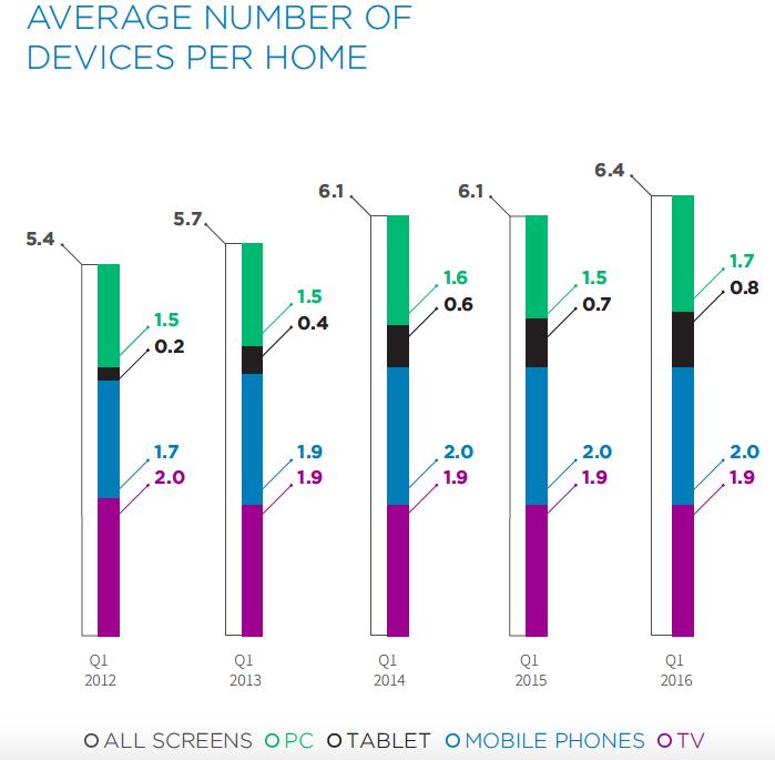 Multi-Screen Report Q1 2016 Devices in Home