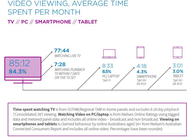 Multi-Screen Report Q1 2016 Video Viewing