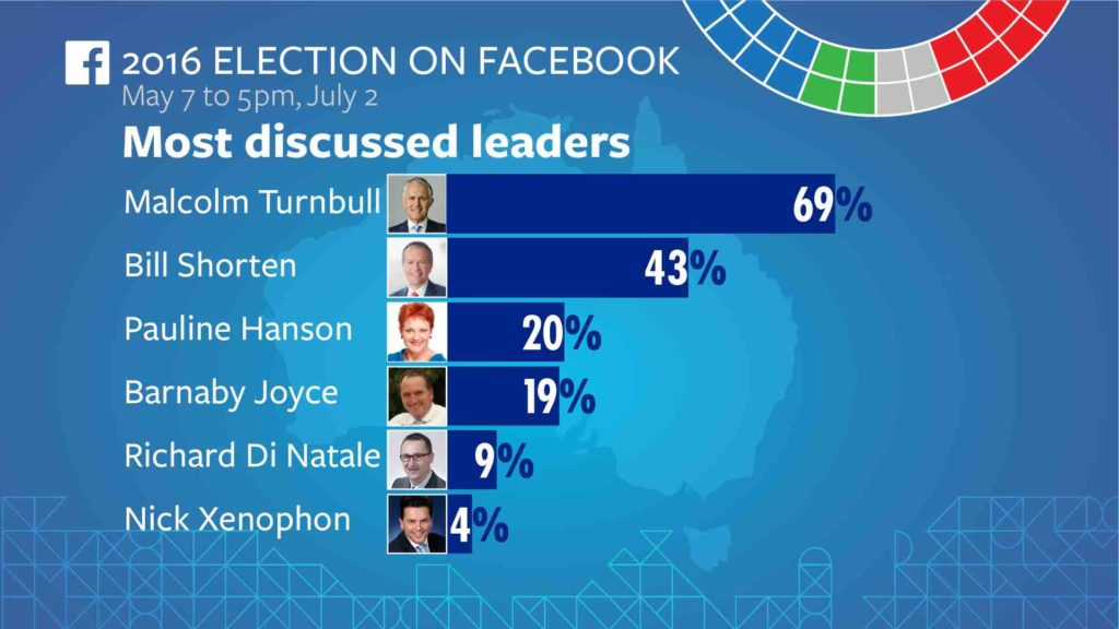 Federal Election 2016 on Facebook 1