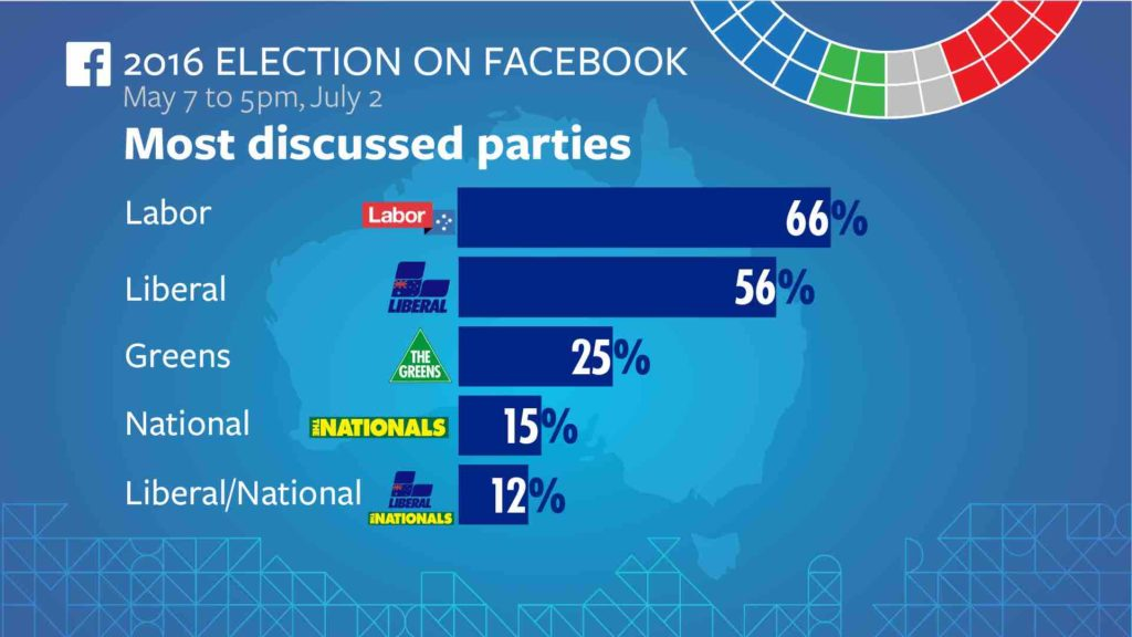 Federal Election 2016 on Facebook 3