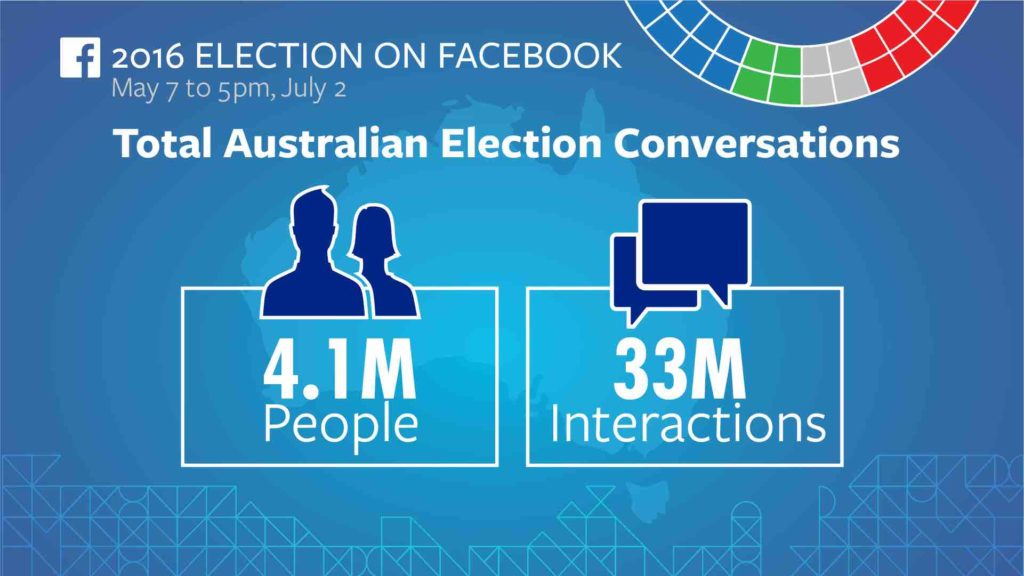 Federal Election 2016 on Facebook 5