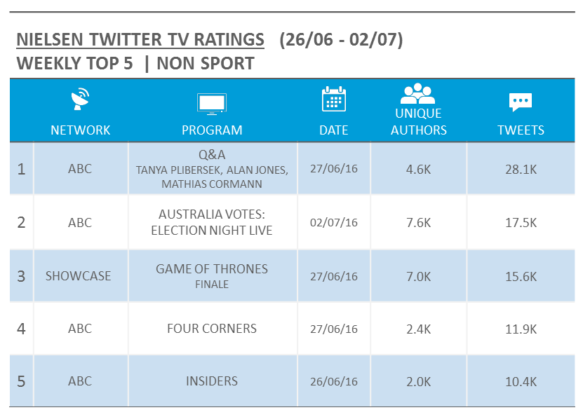 Source: Nielsen Australia. Rankings based on Tweets for relevant Australian Twitter activity and includes live/new episodes only.
