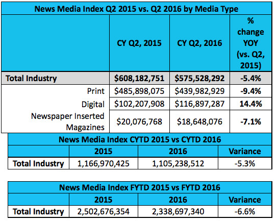 News Media Index Q2 2015 vs. Q2 2016