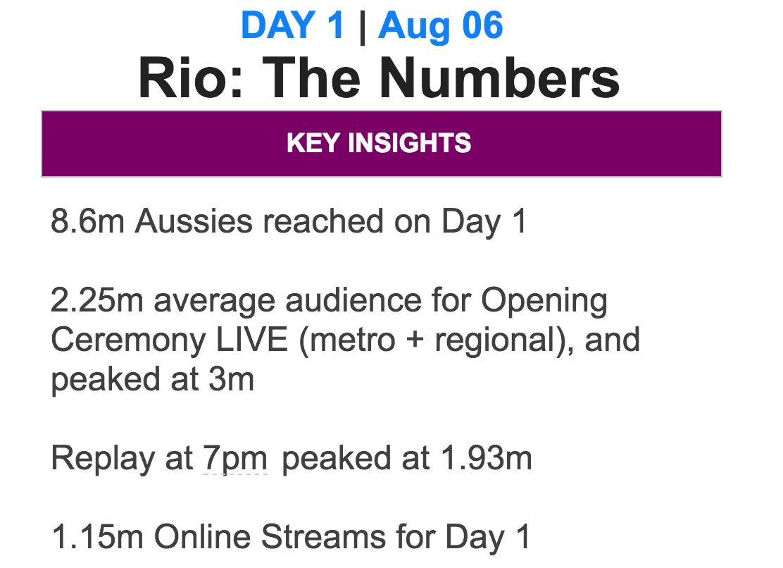 Seven's Rio 2016 Day 1