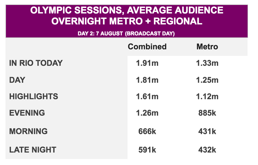 Olympics Seven stats for Day 2