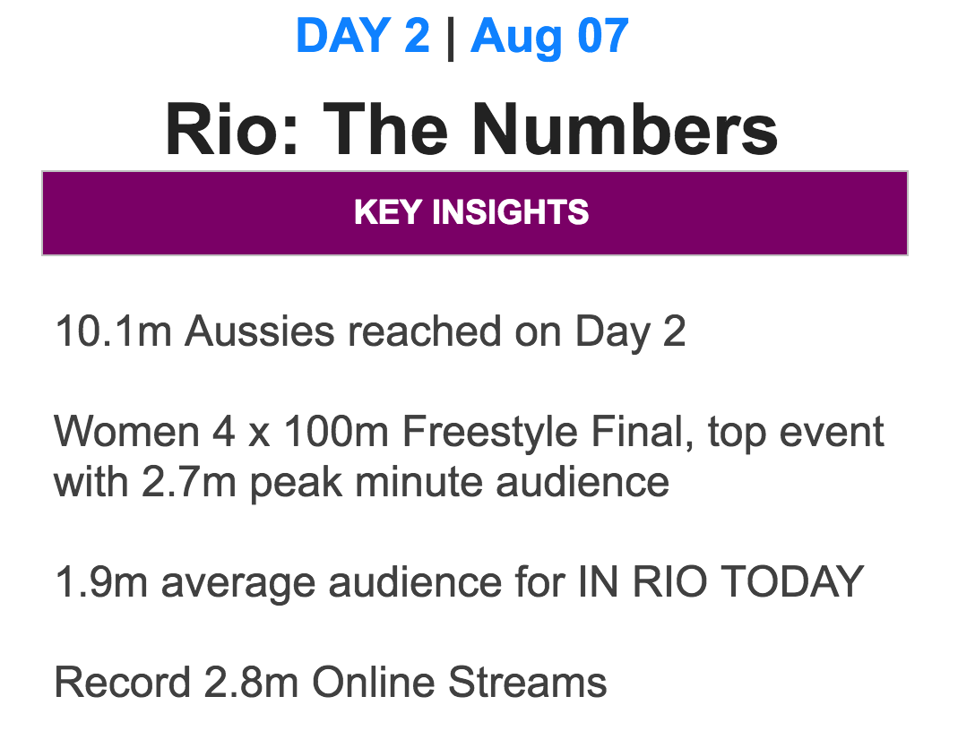 Olympics seven stat for Day 2