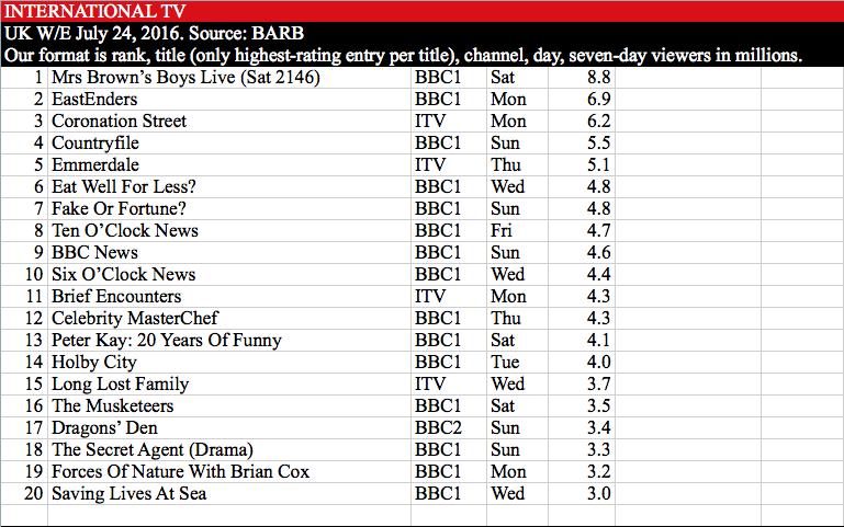 UK TV chart w/e 24 July