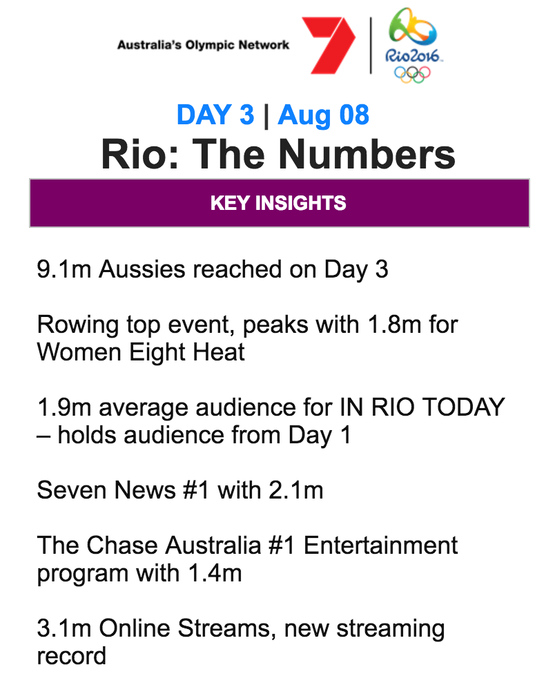 Rio Report: Seven continues to pull with Olympic coverage ...