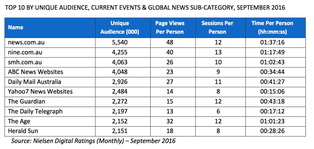 nielsen-news-rankings