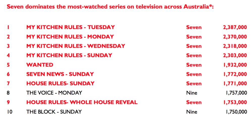 seven-ratings