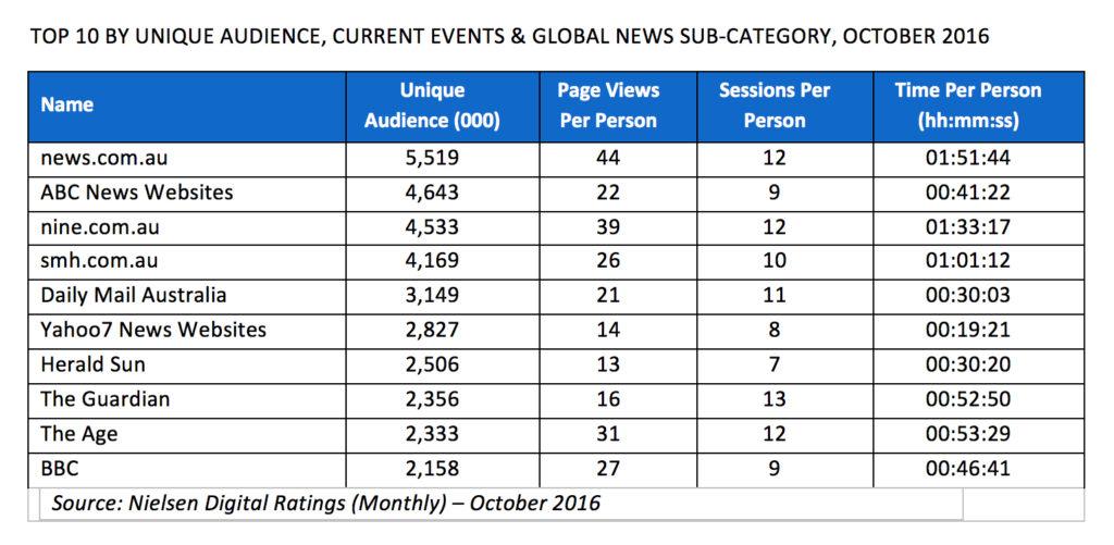 news-rankings-oct
