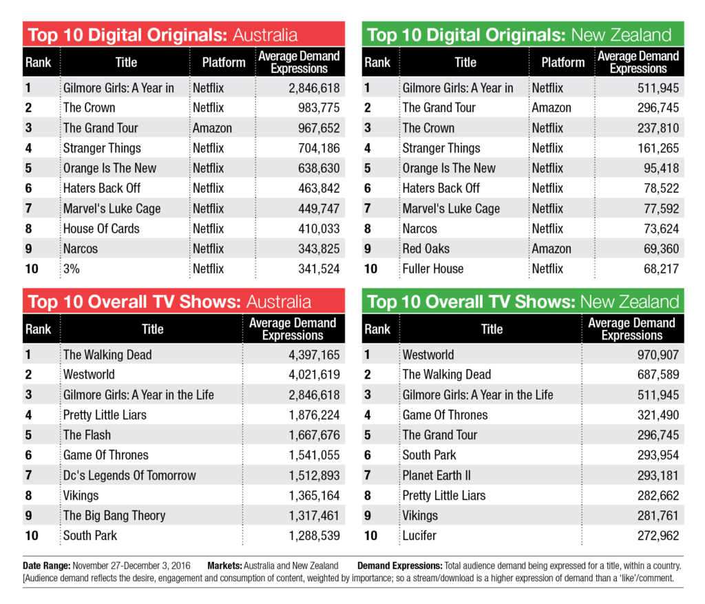 TV Demand: The Walking Dead takes the Oz top spot - Mediaweek