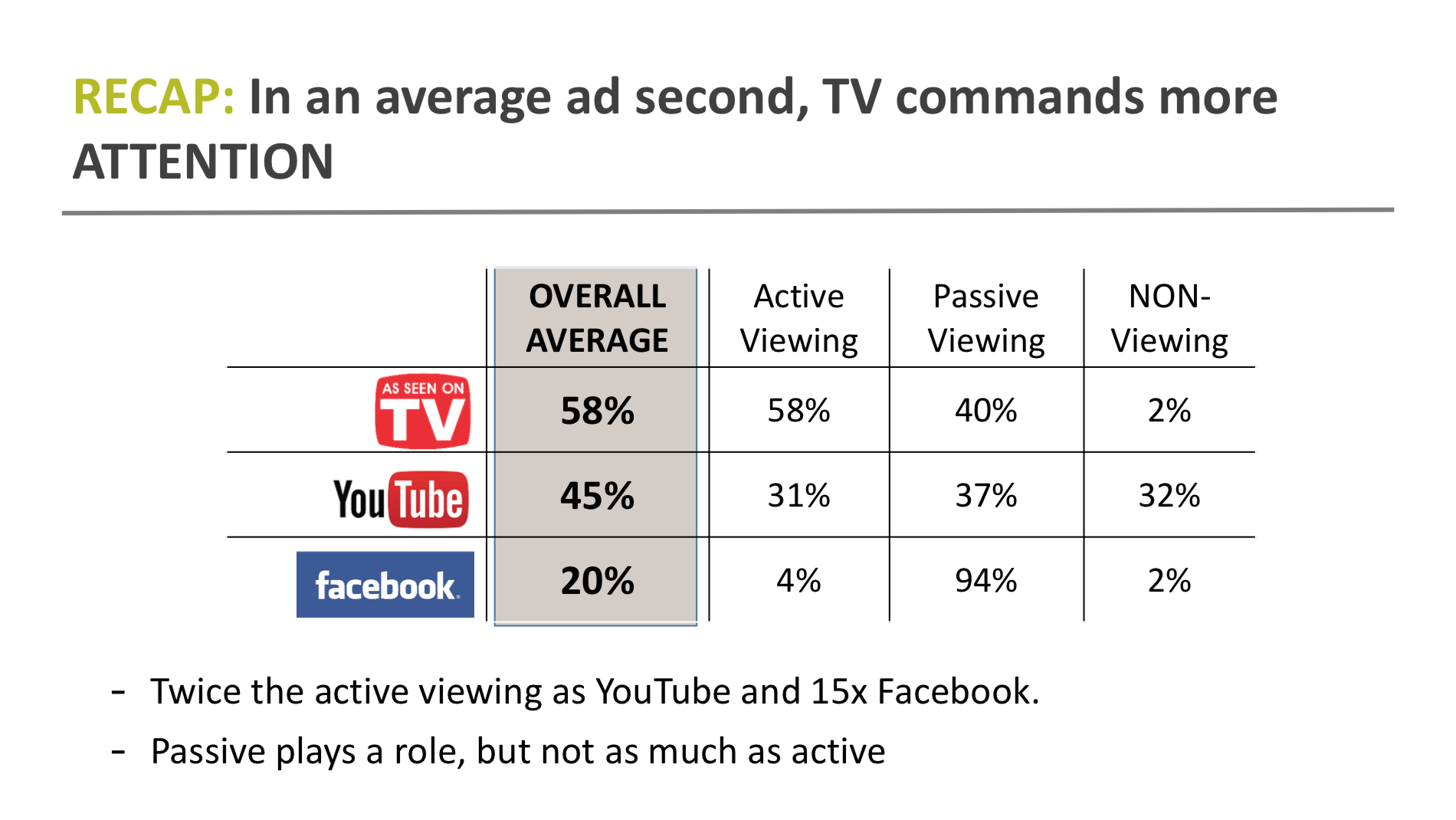 TV ad research finds sales impact of TV outperforms Facebook