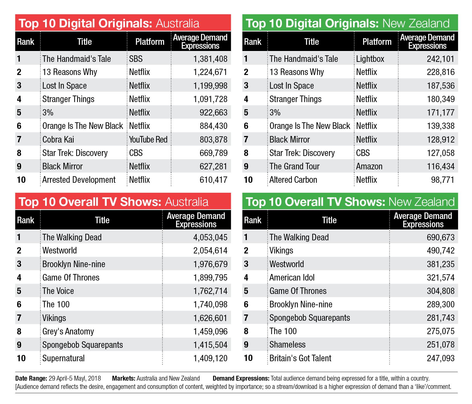 TV Demand charts: The Handmaid's Tale now #1, Netflix's 3