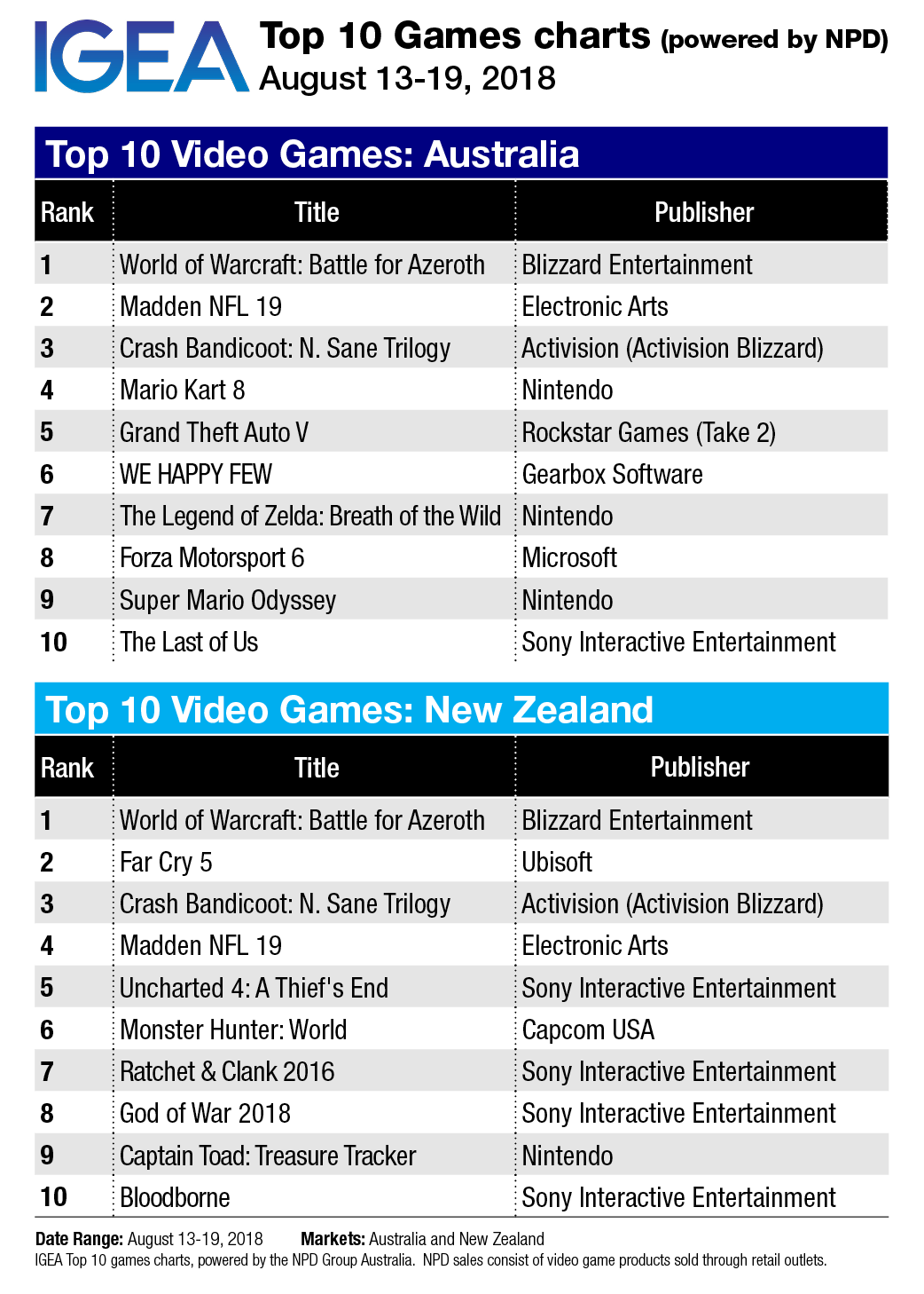 top 10 game charts world of warcraft battle of azeroth debuts at 1
