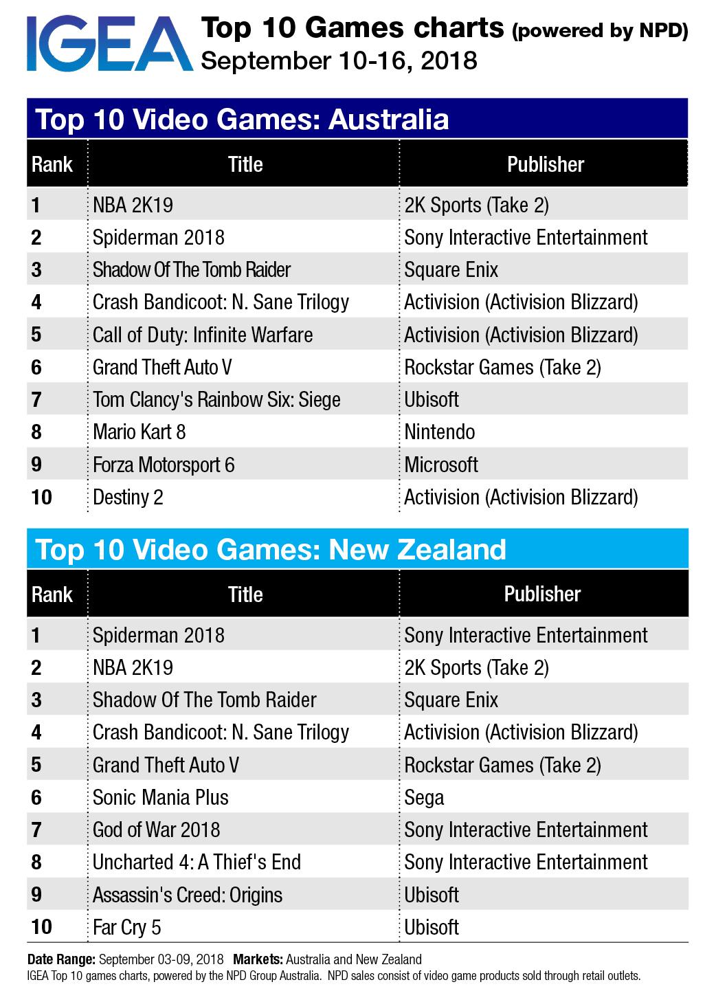 Top 10 Game Charts: NBA steals top spot