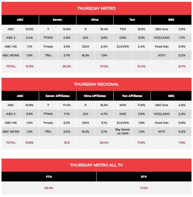 TV Ratings October 11: Gogglebox #1 entertainment show