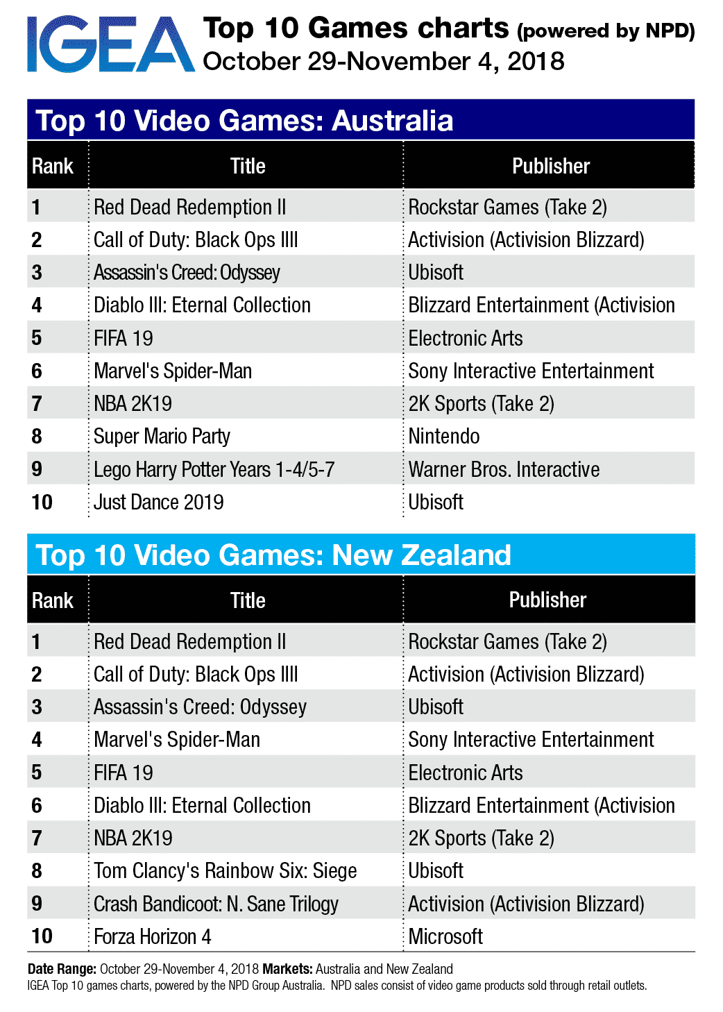 Top 10 Game Charts: Red Dead stays on top - Mediaweek