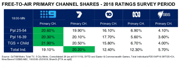 TV ratings 2018: Nine's primary channel wins all key demos for 2018