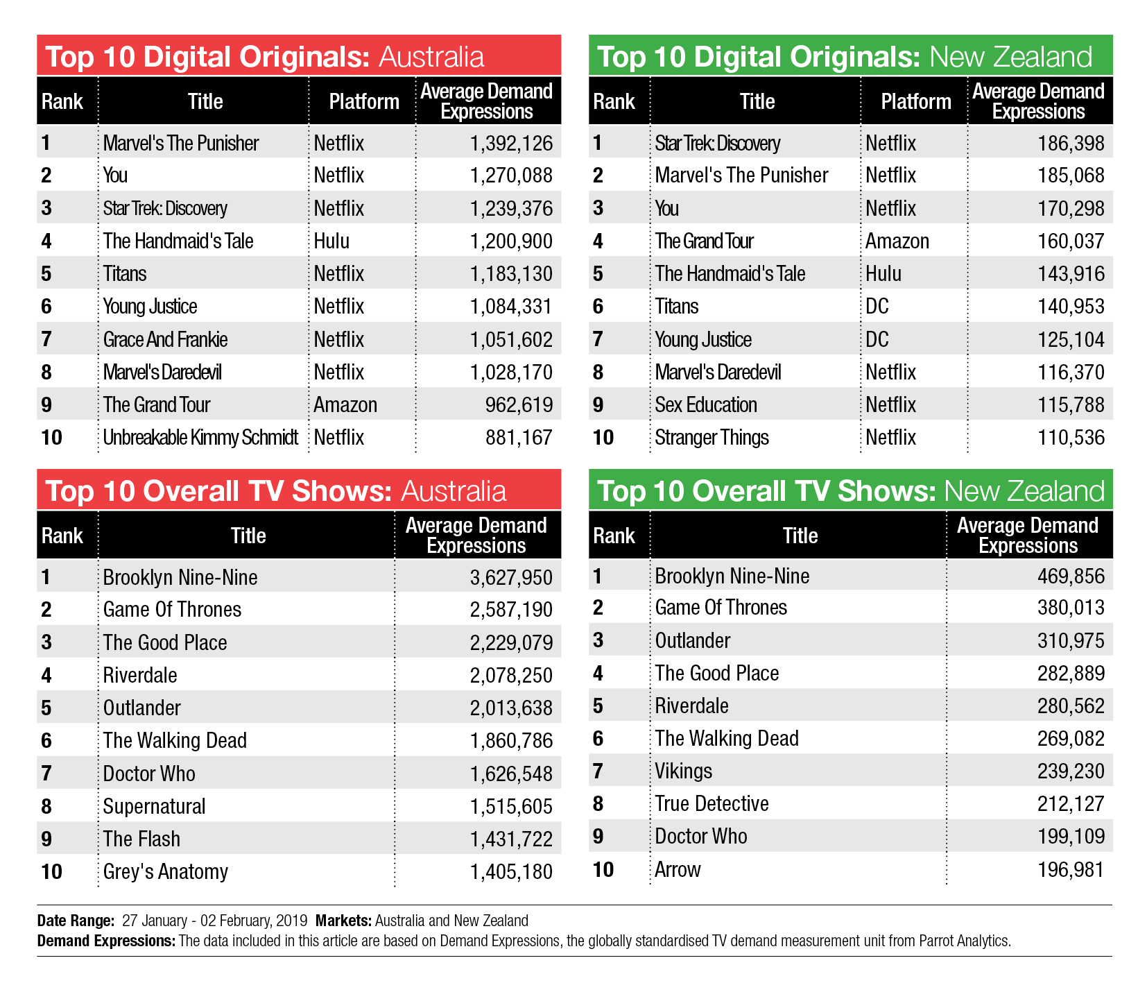 TV Demand charts: The Punisher, Brooklyn Nine-Nine, and Star Trek are #1