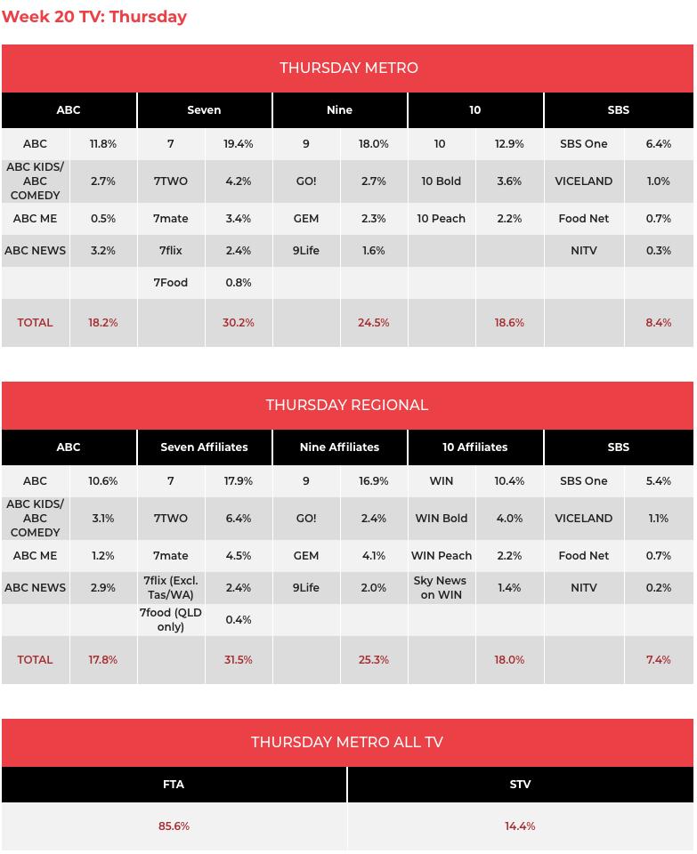 TV Ratings May 16: Politics dominate TV
