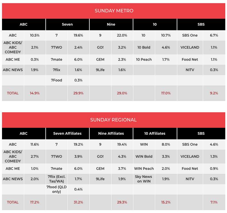 TV Ratings May 19: The Voice launches with 1 01m - Mediaweek