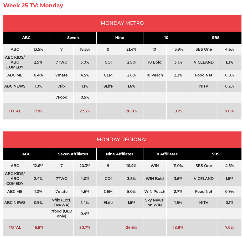 TV Ratings June 17: NIne #1 + The Voice and HYBPA? the Monday entertainment hits