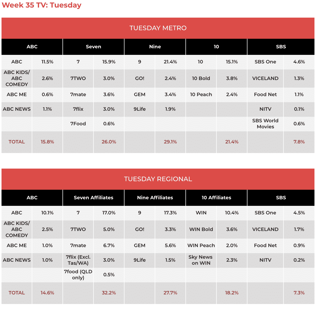 TV Ratings August 27: The Block & Australian Survivor top the night