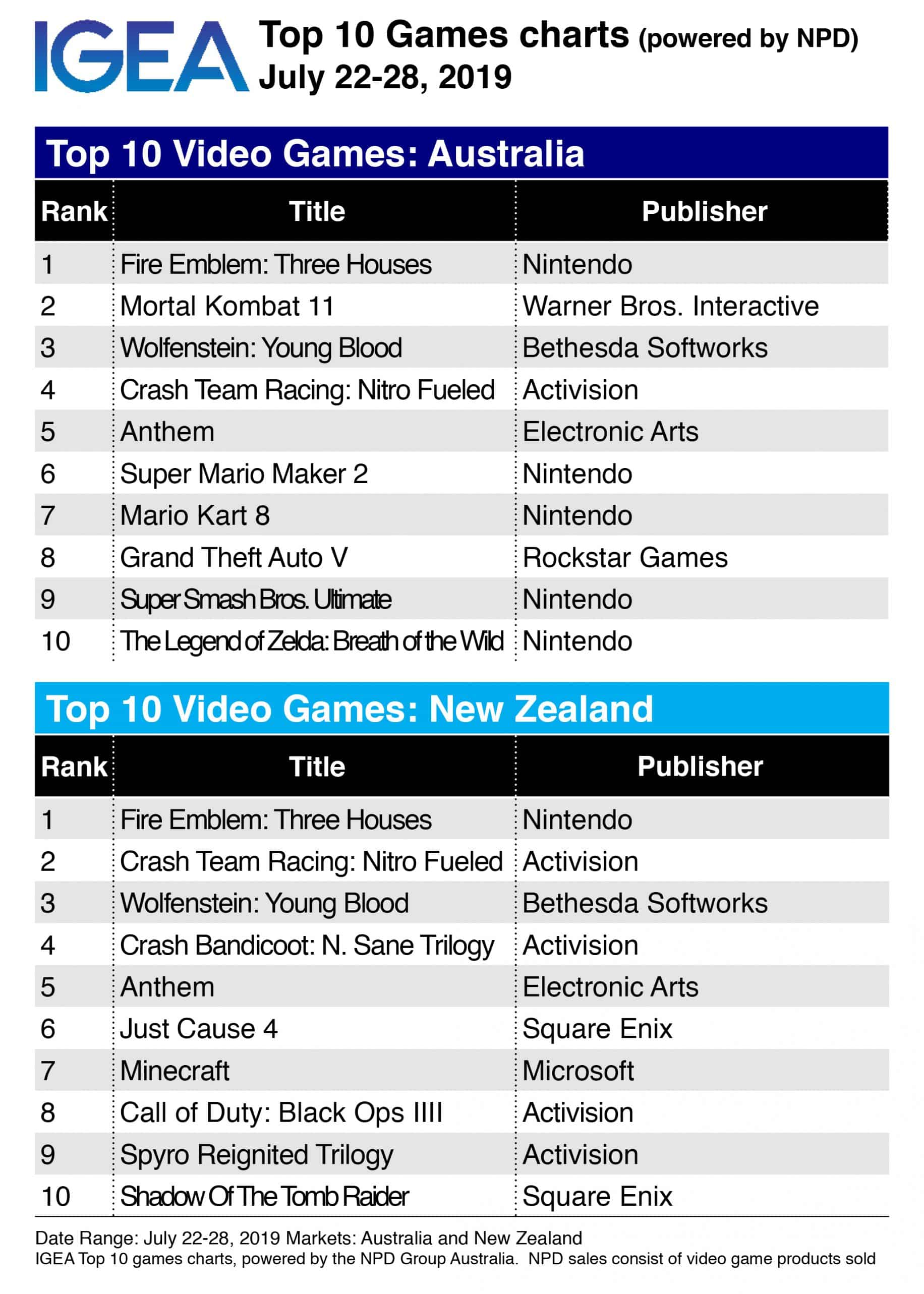 Top 10 Game Charts: Nintendo's Fire Emblem torches the