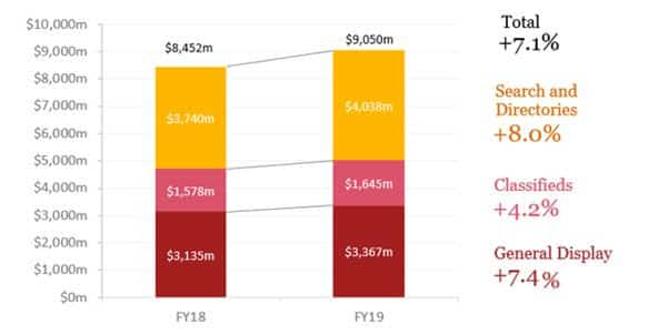 Online advertising continues year-on-year growth to reach $9 billion