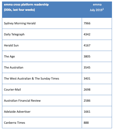 News media reaches nine in ten Australians across digital and print