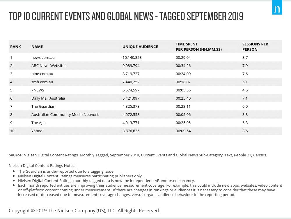 Nielsen Sept news rankings