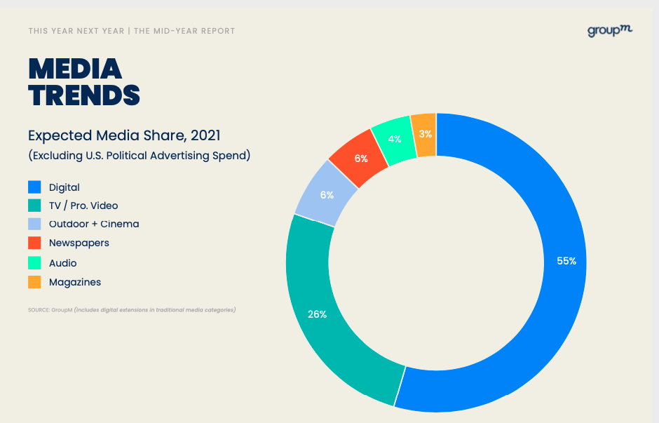 Video Marketing growth in 2021