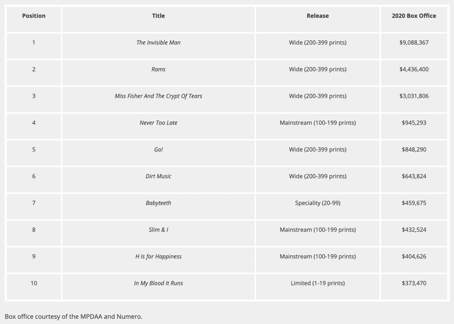 top australian films
